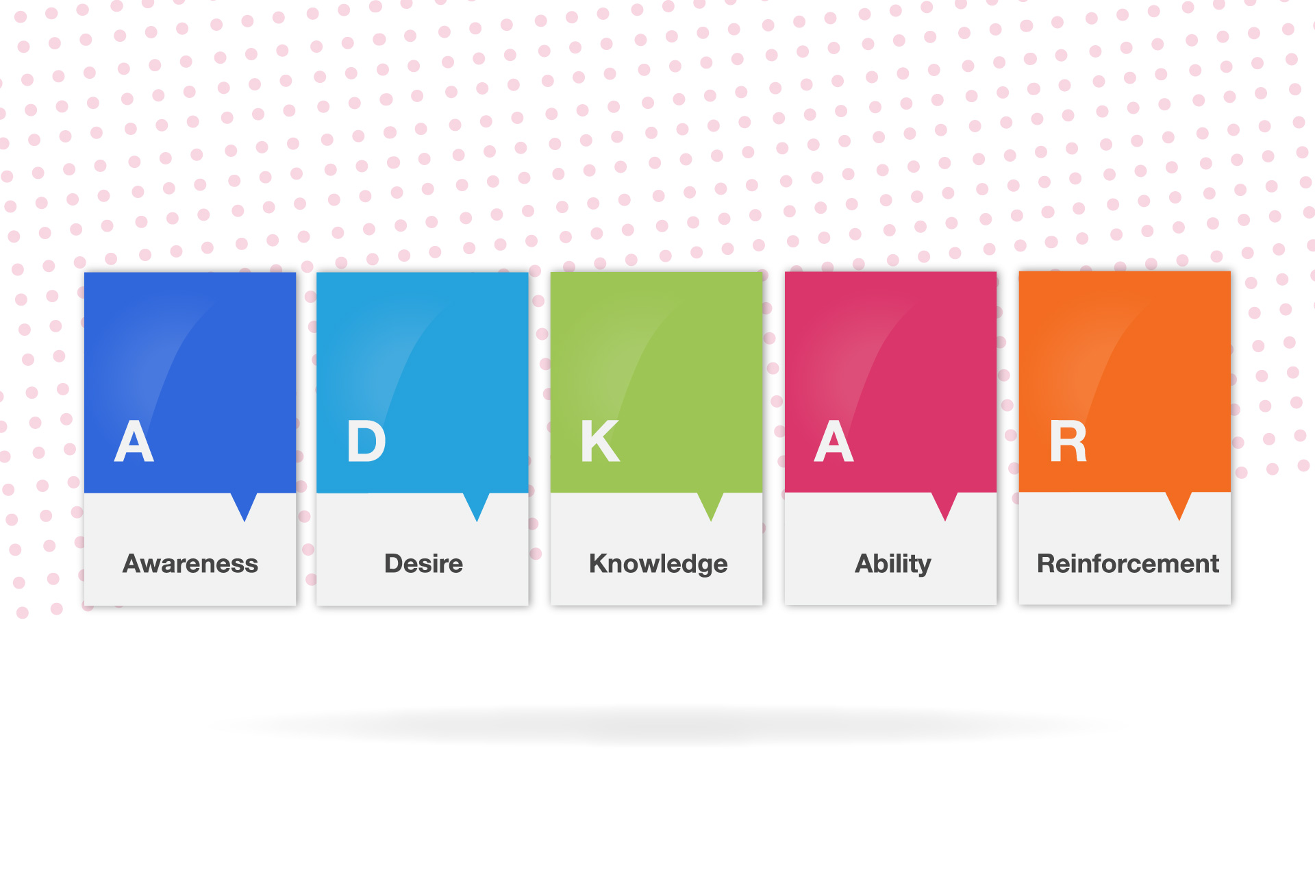 CapabilitySource Change Management values